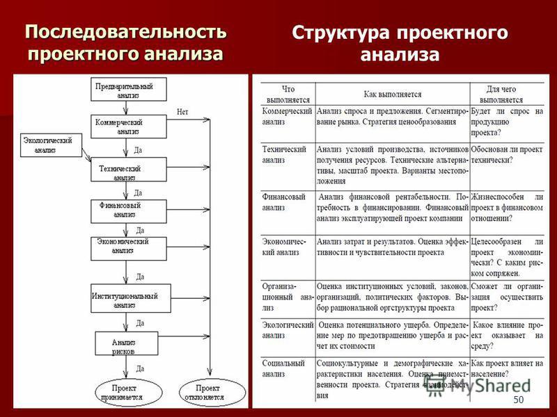 Последовательность проектного анализа 50 Структура проектного анализа