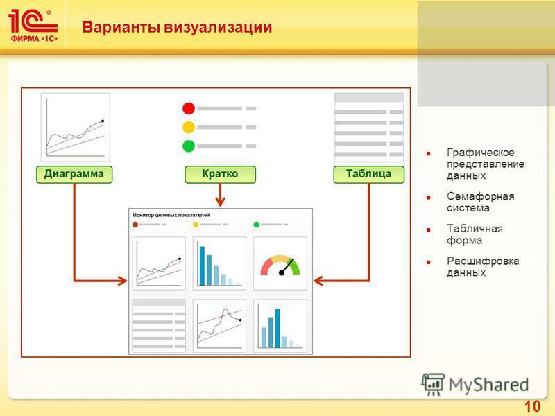 10 Варианты визуализации Графическое представление данных Семафорная система Табличная форма Расшифровка данных