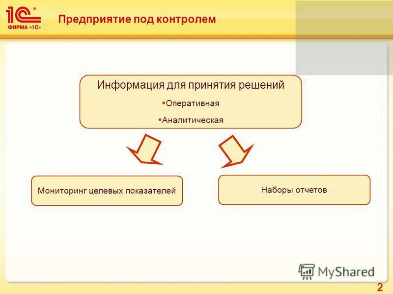 2 Предприятие под контролем Информация для принятия решений Оперативная Аналитическая Мониторинг целевых показателей Наборы отчетов