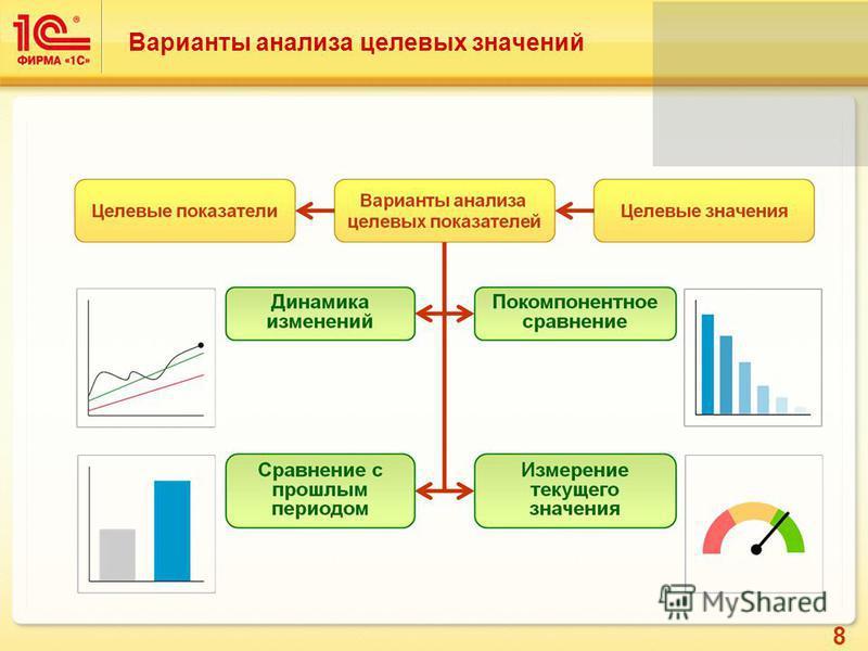 8 Варианты анализа целевых значений