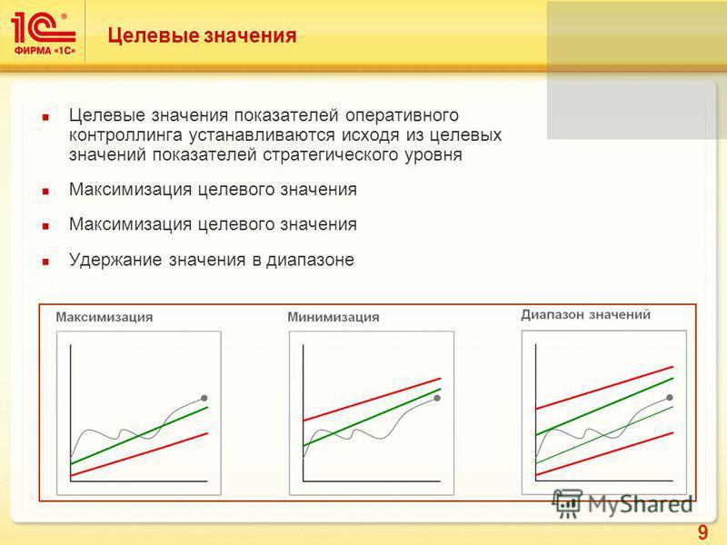 9 Целевые значения Целевые значения показателей оперативного контроллинга устанавливаются исходя из целевых значений показателей стратегического уровня Максимизация целевого значения Удержание значения в диапазоне