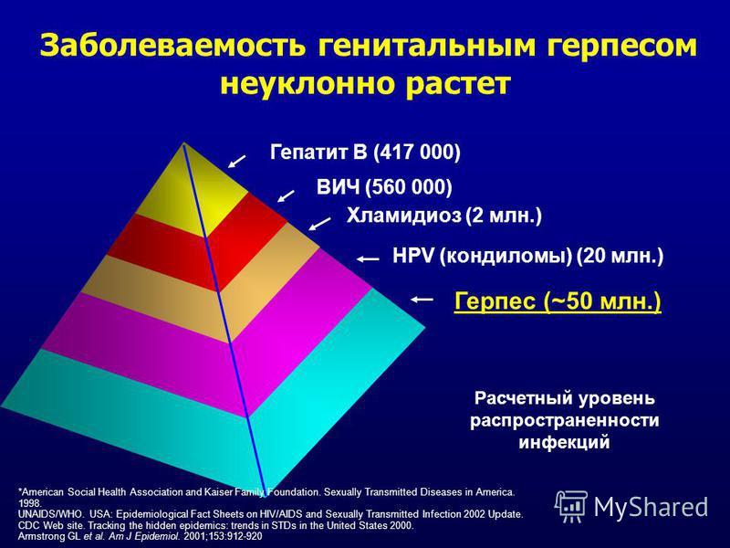 Герпес (~50 млн.) Хламидиоз (2 млн.) Гепатит B (417 000) ВИЧ (560 000) HPV (кондиломы) (20 млн.) Расчетный уровень распространенности инфекций Заболеваемость генитальным герпесом неуклонно растет *American Social Health Association and Kaiser Family