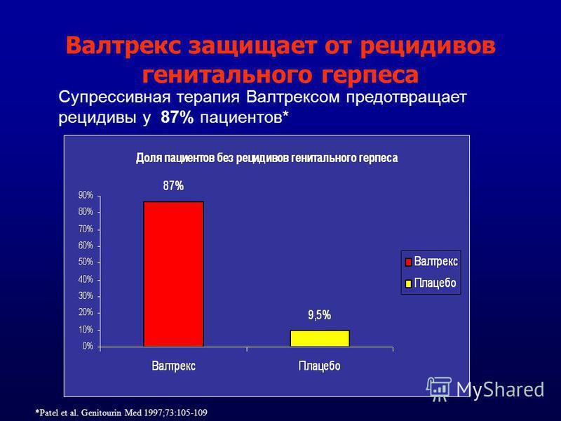 Валтрекс защищает от рецидивов генитального герпеса Супрессивная терапия Валтрексом предотвращает рецидивы у 87% пациентов* *Patel et al. Genitourin Med 1997;73:105-109