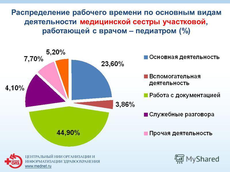 Распределение рабочего времени по основным видам деятельности медицинской сестры участковой, работающей с врачом – педиатром (%)