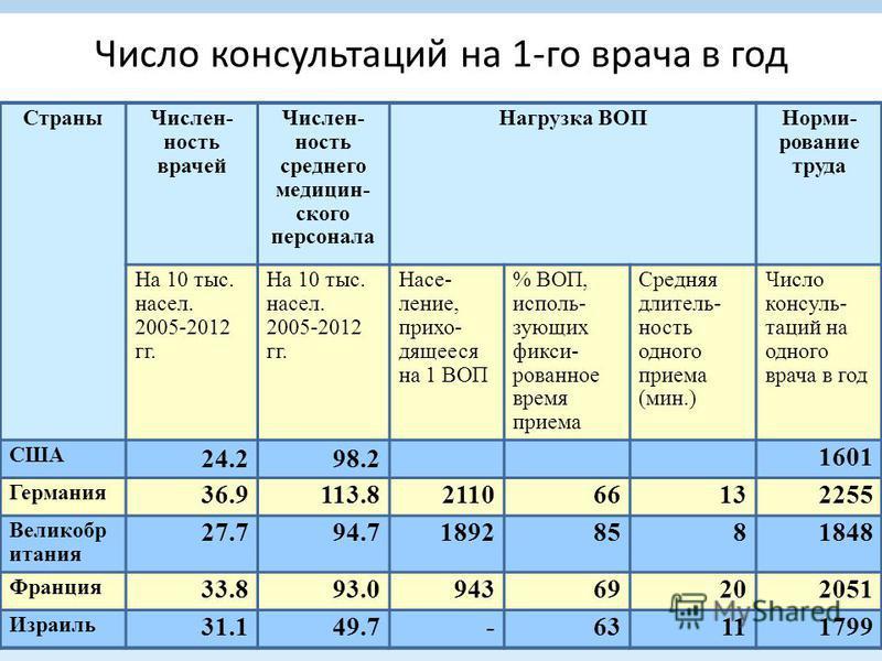 Число консультаций на 1-го врача в год Страны Числен- ность врачей Числен- ность среднего медицинского персонала Нагрузка ВОП Норми- рование труда На 10 тыс. насел. 2005-2012 гг. Насе- ление, приходящееся на 1 ВОП % ВОП, использующих фиксированное вр
