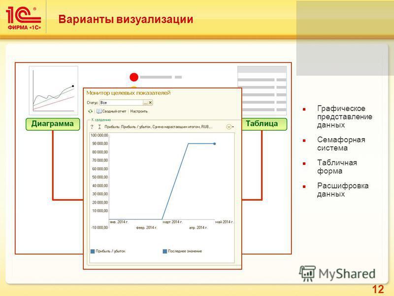 12 Варианты визуализации Графическое представление данных Семафорная система Табличная форма Расшифровка данных