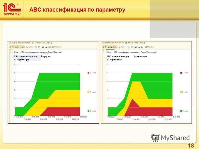 18 ABC классификация по параметру