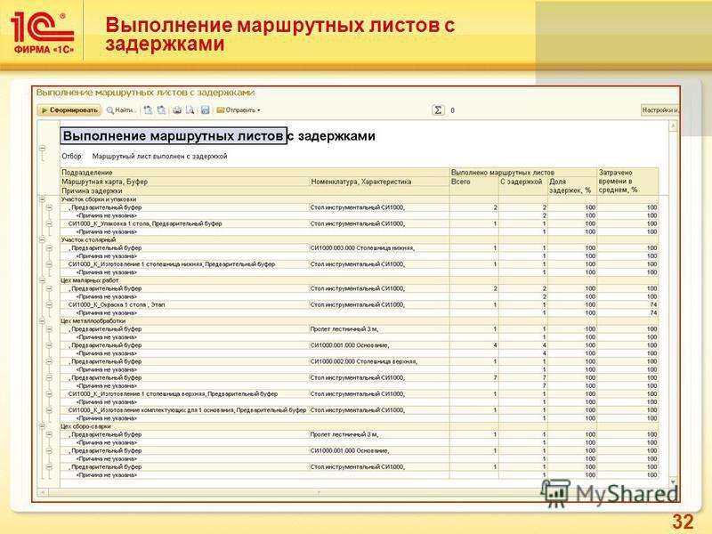 32 Выполнение маршрутных листов с задержками