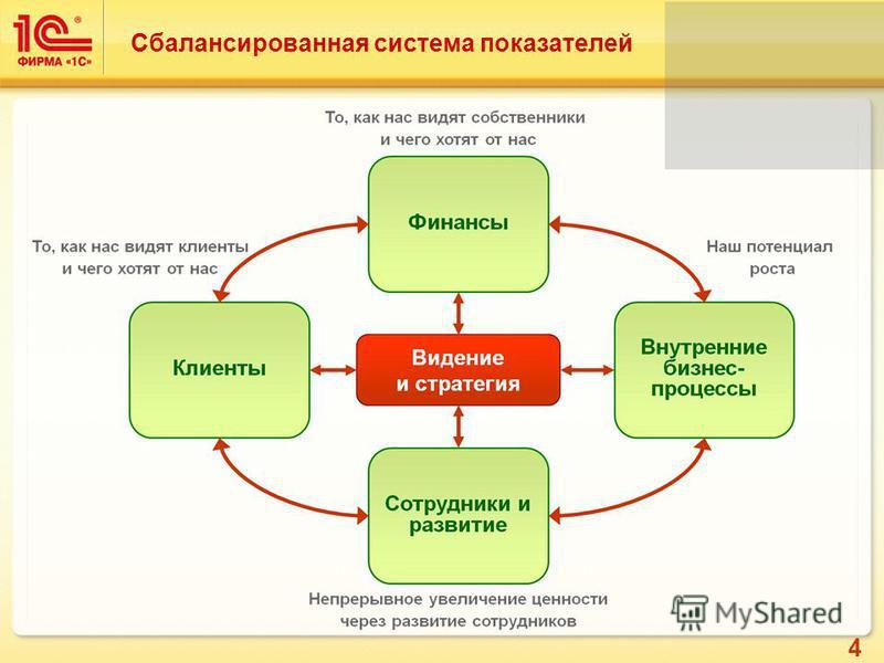 4 Сбалансированная система показателей