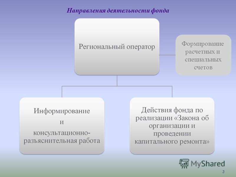 Направления деятельности фонда 3 Формирование расчетных и специальных счетов