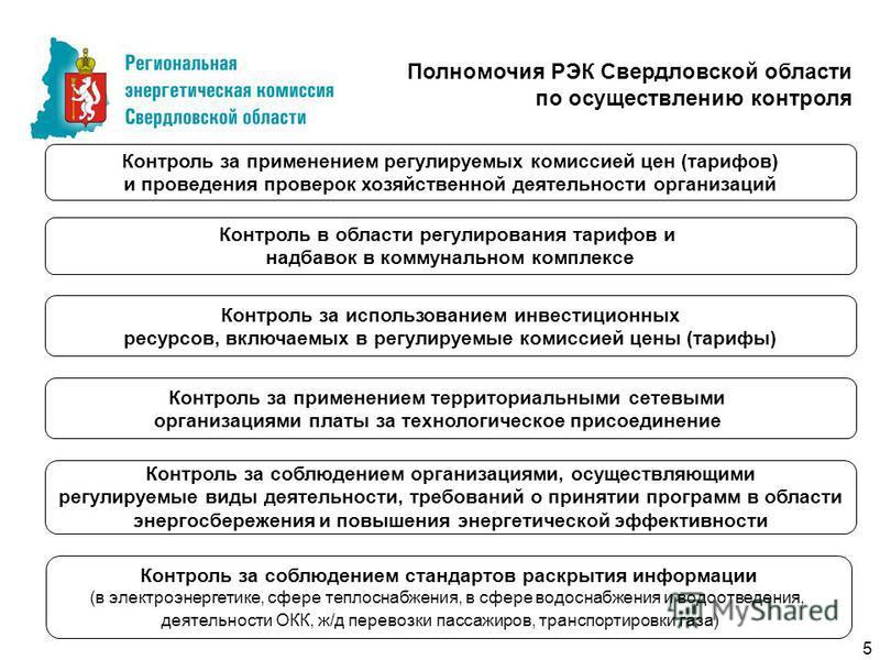 Контроль за применением территориальными сетевыми организациями платы за технологическое присоединение Полномочия РЭК Свердловской области по осуществлению контроля Контроль за использованием инвестиционных ресурсов, включаемых в регулируемые комисси