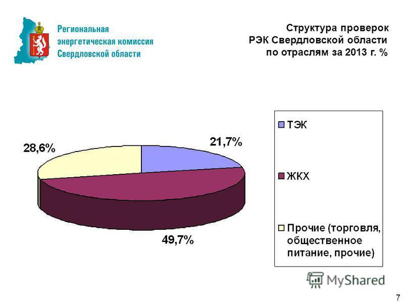 7 Структура проверок РЭК Свердловской области по отраслям за 2013 г. %
