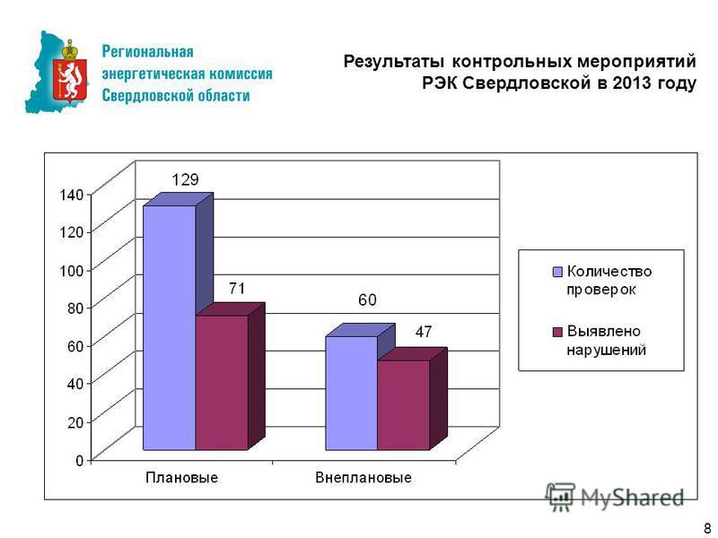 8 Результаты контрольных мероприятий РЭК Свердловской в 2013 году