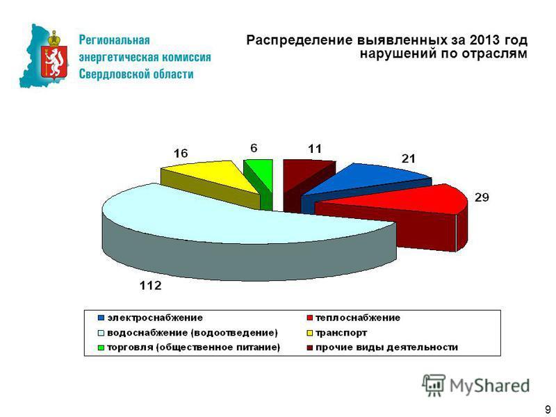 Распределение выявленных за 2013 год нарушений по отраслям 9