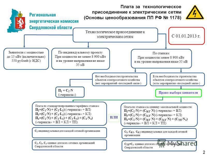 Технические условия для присоединения к электрическим сетям схема