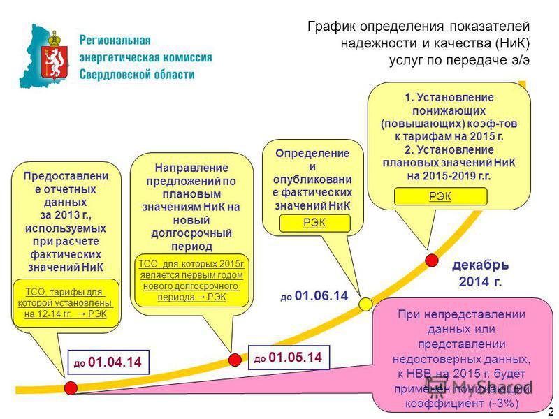 График определения показателей надежности и качества (НиК) услуг по передаче э/э Предоставлени е отчетных данных за 2013 г., используемых при расчете фактических значений НиК до 01.04.14 ТСО, тарифы для которой установлены на 12-14 гг. РЭК Определени