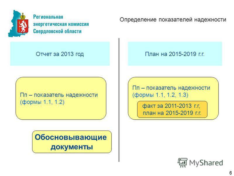 Определение показателей надежности Отчет за 2013 год План на 2015-2019 г.г. Пп – показатель надежности (формы 1.1, 1.2) Обосновывающие документы Пп – показатель надежности (формы 1.1, 1.2, 1.3) факт за 2011-2013 г.г, план на 2015-2019 г.г. 6
