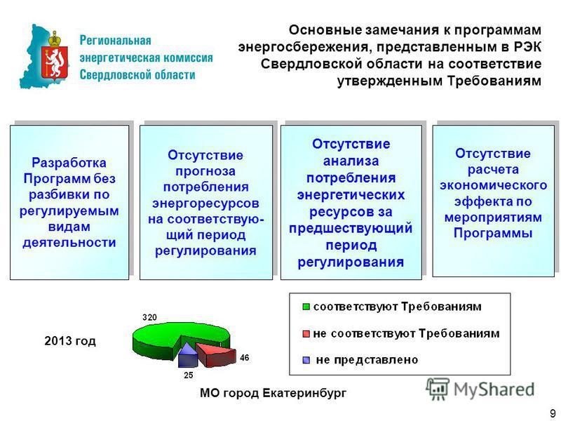 Основные замечания к программам энергосбережения, представленным в РЭК Свердловской области на соответствие утвержденным Требованиям Разработка Программ без разбивки по регулируемым видам деятельности Отсутствие прогноза потребления энергоресурсов на