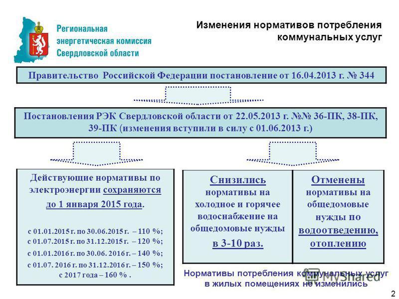 Изменения нормативов потребления коммунальных услуг Правительство Российской Федерации постановление от 16.04.2013 г. 344 Действующие нормативы по электроэнергии сохраняются до 1 января 2015 года. с 01.01.2015 г. по 30.06.2015 г. – 110 % ; с 01.07.20
