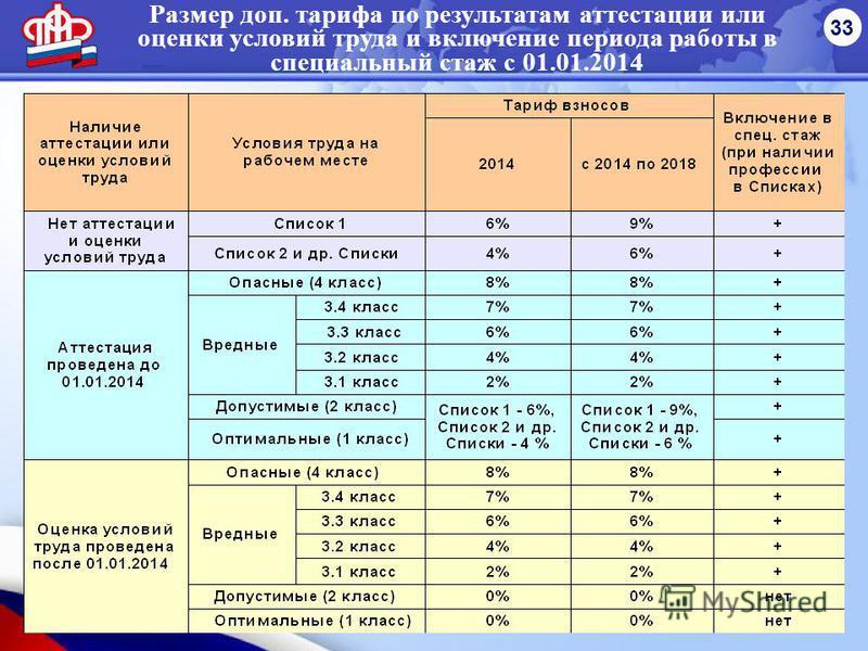 33 Размер доп. тарифа по результатам аттестации или оценки условий труда и включение периода работы в специальный стаж с 01.01.2014