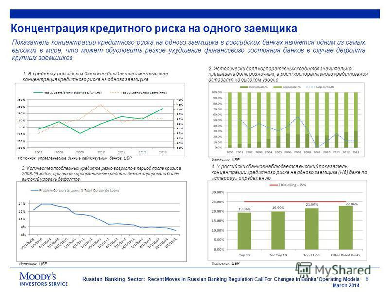 Russian Banking Sector: Recent Moves in Russian Banking Regulation Call For Changes in Banks Operating Models March 2014 Концентрация кредитного риска на одного заемщика 6 Показатель концентрации кредитного риска на одного заемщика в российских банка
