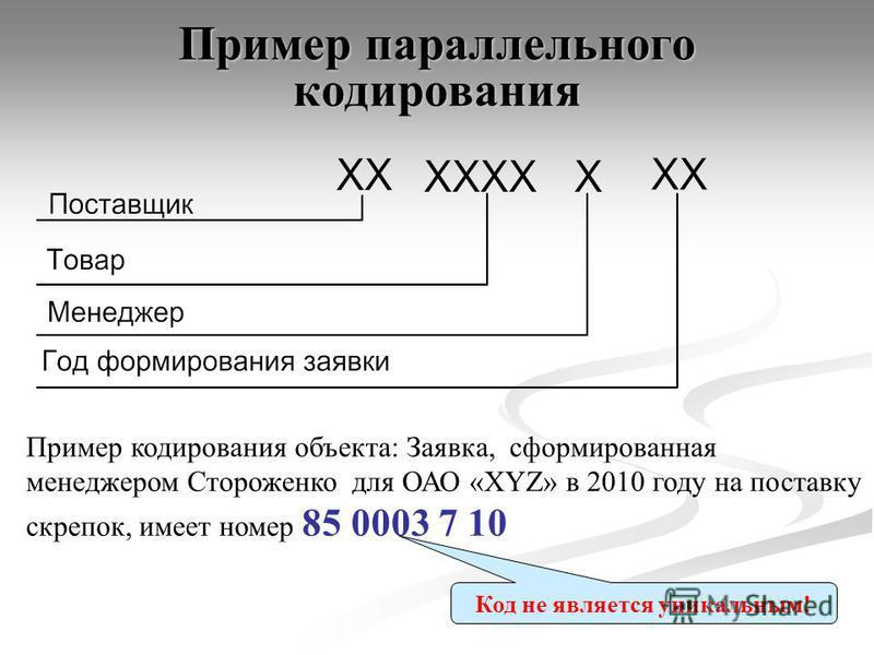 Пример параллельного кодирования Пример кодирования объекта: Заявка, сформированная менеджером Стороженко для ОАО «XYZ» в 2010 году на поставку скрепок, имеет номер 85 0003 7 10 Код не является уникальным!