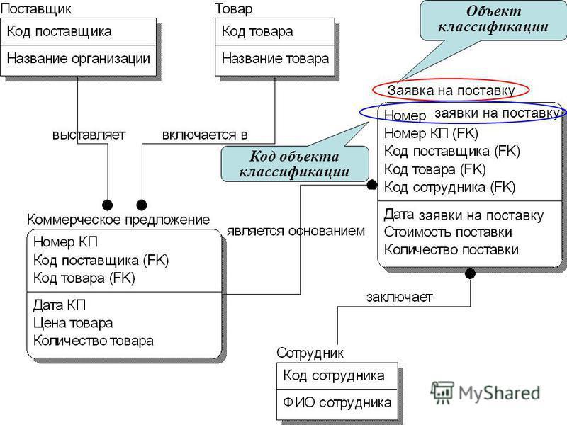 7 Заявка на поставку заявки на поставку Объект классификации Код объекта классификации