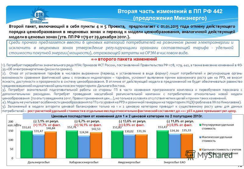 Вторая часть изменений в ПП РФ 442 (предложение Минэнерго) Второй пакет, включающий в себя пункты 4 и 5 Проекта, предполагает с 01.01.2015 года отмену действующего порядка ценообразования в неценовых зонах и переход к модели ценообразования, аналогич