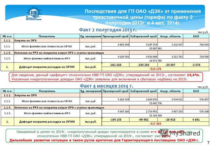 7 Последствия для ГП ОАО «ДЭК» от применения трехставочной цены (тарифа) по факту 2 полугодия 2013 г. и 4 мес. 2014 г. Факт 2 полугодия 2013 г. Факт 4 месяцев 2014 г. Для сведения, данный «дефицит» относительно НВВ ГП ОАО «ДЭК», утвержденной на 2013