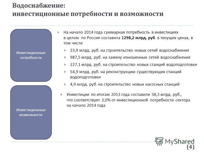 Водоснабжение : инвестиционные потребности и возможности (4) Инвестиционные потребности Инвестиционные возможности На начало 2014 года суммарная потребность в инвестициях в целом по России составила 1298,2 млрд. руб. в текущих ценах, в том числе 23,9