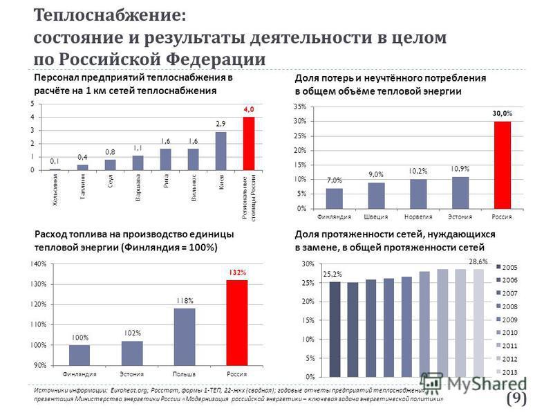Теплоснабжение : состояние и результаты деятельности в целом по Российской Федерации Доля потерь и неучтённого потребления в общем объёме тепловой энергии Расход топлива на производство единицы тепловой энергии (Финляндия = 100%) Доля протяженности с