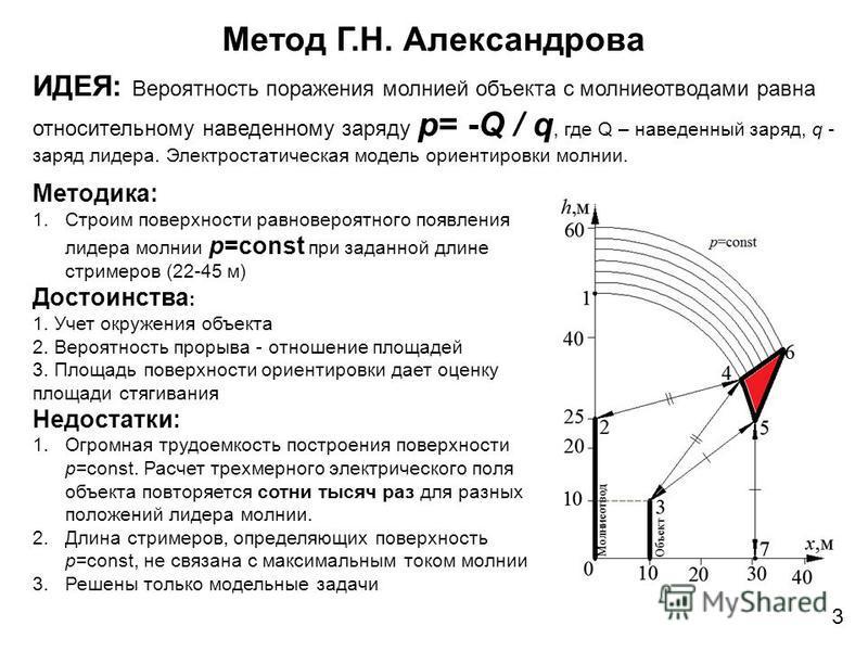 Метод Г.Н. Александрова 3 ИДЕЯ: Вероятность поражения молнией объекта с молниеотводами равна относительному наведенному заряду p= -Q / q, где Q – наведенный заряд, q - заряд лидера. Электростатическая модель ориентировки молнии. AQ+Bq=0 Методика: 1.