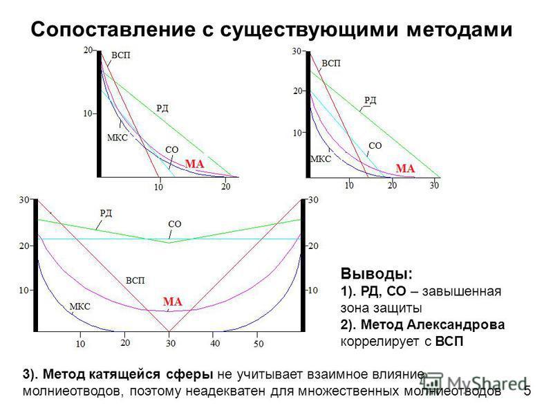Сопоставление с существующими методами Выводы: 1). РД, СО – завышенная зона защиты 2). Метод Александрова коррелирует с ВСП 5 3). Метод катящейся сферы не учитывает взаимное влияние молниеотводов, поэтому неадекватен для множественных молниеотводов