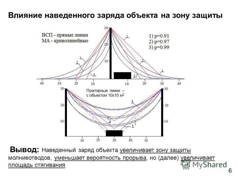 Влияние наведенного заряда объекта на зону защиты Вывод: Наведенный заряд объекта увеличивает зону защиты молниеотводов, уменьшает вероятность прорыва, но (далее) увеличивает площадь стягивания 6