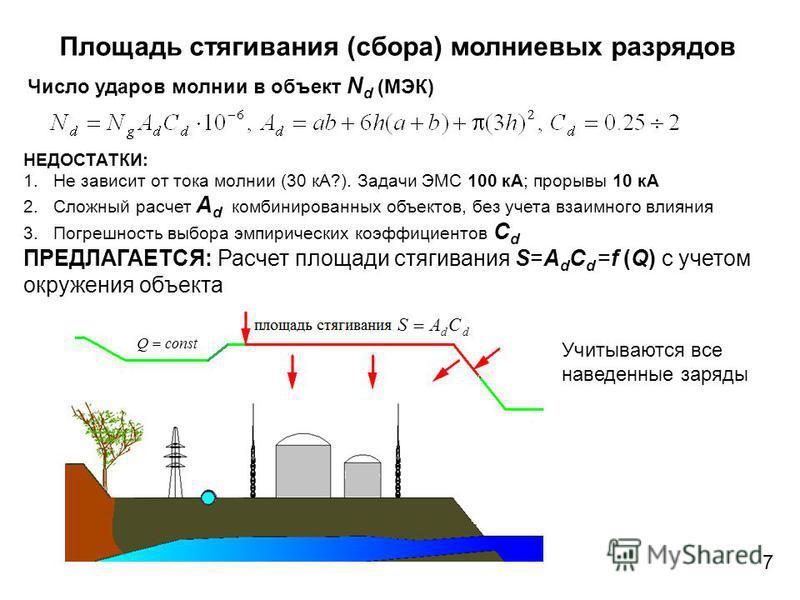 Площадь стягивания (сбора) молниевых разрядов НЕДОСТАТКИ: 1. Не зависит от тока молнии (30 кА?). Задачи ЭМС 100 кА; прорывы 10 кА 2. Сложный расчет A d комбинированных объектов, без учета взаимного влияния 3. Погрешность выбора эмпирических коэффицие