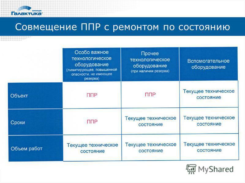 Совмещение ППР с ремонтом по состоянию