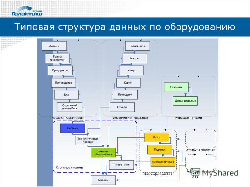 Типовая структура данных по оборудованию