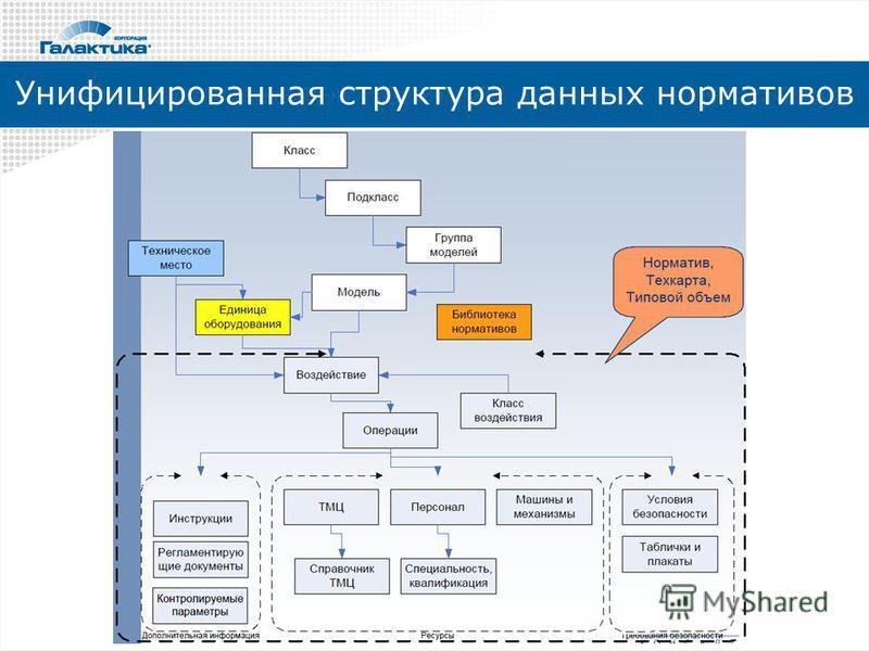 Унифицированная структура данных нормативов