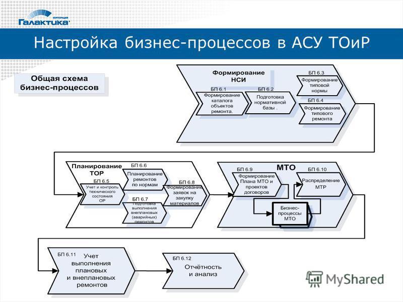 Настройка бизнес-процессов в АСУ ТОиР