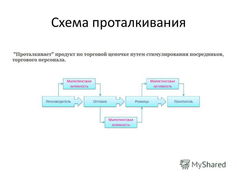 Схема проталкивания