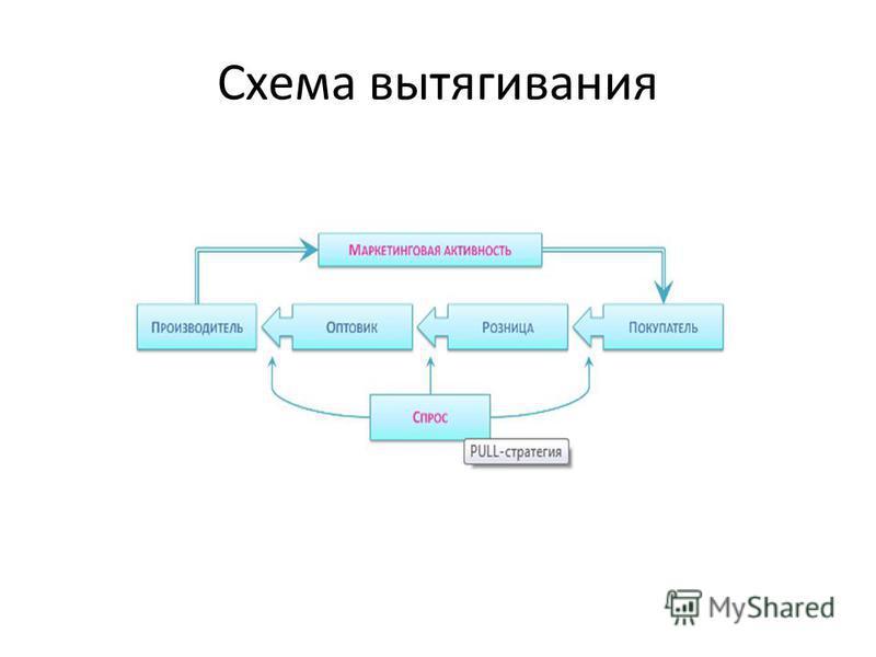 Схема вытягивания