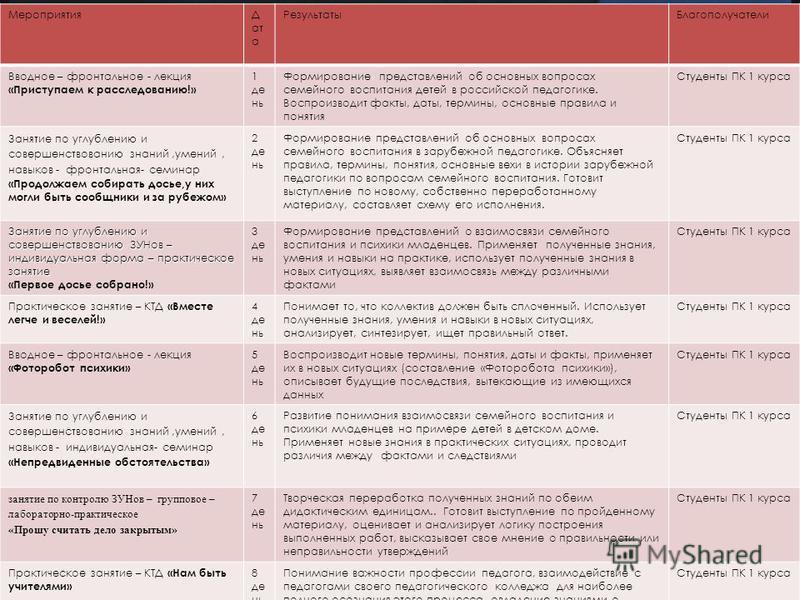 МероприятияД ат а Результаты Благополучатели Вводное – фронтальное - лекция «Приступаем к расследованию!» 1 день Формирование представлений об основных вопросах семейного воспитания детей в российской педагогике. Воспроизводит факты, даты, термины, о
