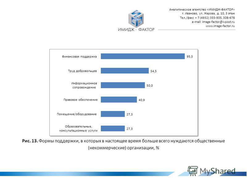 Аналитическое агентство «ИМИДЖ-ФАКТОР» г. Иваново, ул. Жарова, д. 10, 3 этаж Тел./факс + 7 (4932) 355-905, 308-678 e-mail: image-factor@ivpost.ru www.image-factor.ru Рис. 12. По каким критериям, с точки зрения респондентов-экспертов, сегодня целесооб