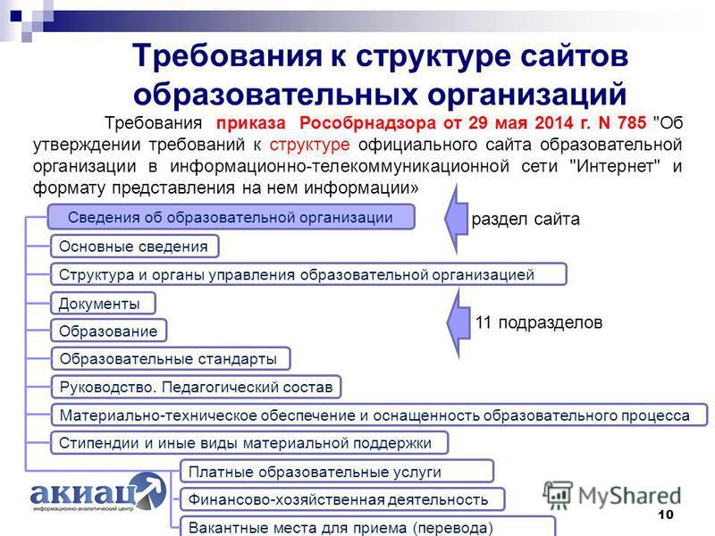 Требования к структуре сайтов образовательных организаций 10 Требования приказа Рособрнадзора от 29 мая 2014 г. N 785
