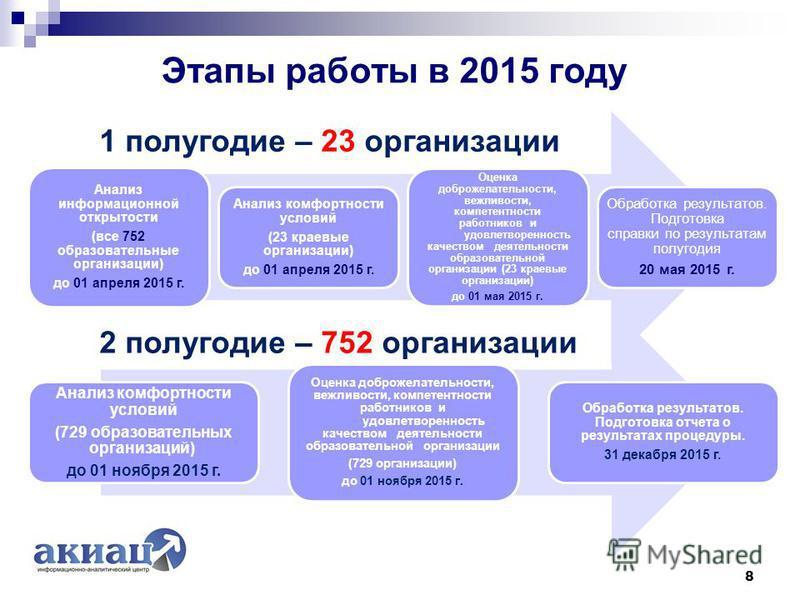 Этапы работы в 2015 году 8 Анализ информационной открытости (все 752 образовательные организации) до 01 апреля 2015 г. Анализ комфортности условий (23 краевые организации) до 01 апреля 2015 г. Оценка доброжелательности, вежливости, компетентности раб