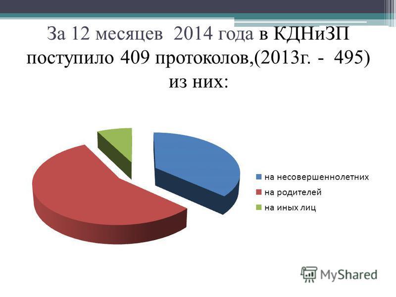 За 12 месяцев 2014 года в КДНиЗП поступило 409 протоколов,(2013 г. - 495) из них: