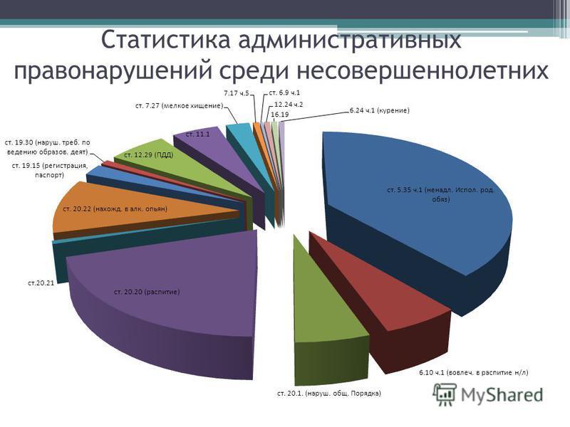Статистика административных правонарушений среди несовершеннолетних