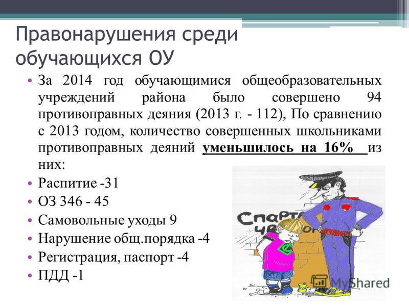 Правонарушения среди обучающихся ОУ За 2014 год обучающимися общеобразовательных учреждений района было совершено 94 противоправных деяния (2013 г. - 112), По сравнению с 2013 годом, количество совершенных школьниками противоправных деяний уменьшилос