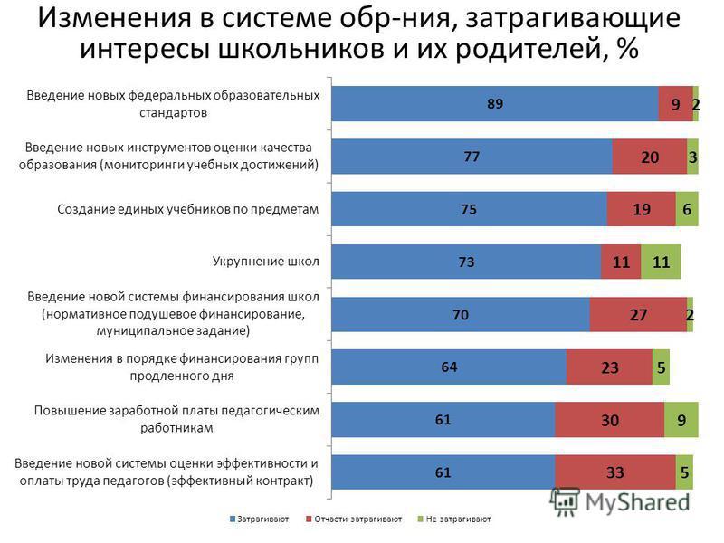 Изменения в системе обр-ния, затрагивающие интересы школьников и их родителей, %