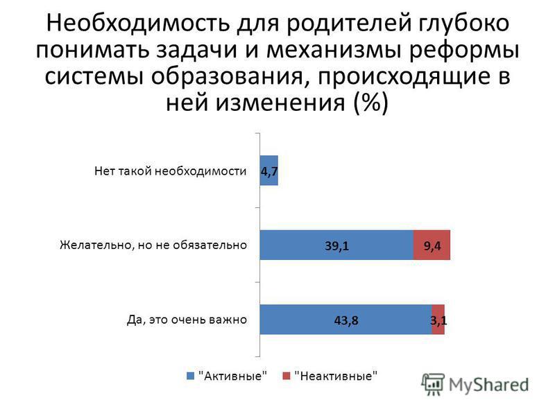 Необходимость для родителей глубоко понимать задачи и механизмы реформы системы образования, происходящие в ней изменения (%)